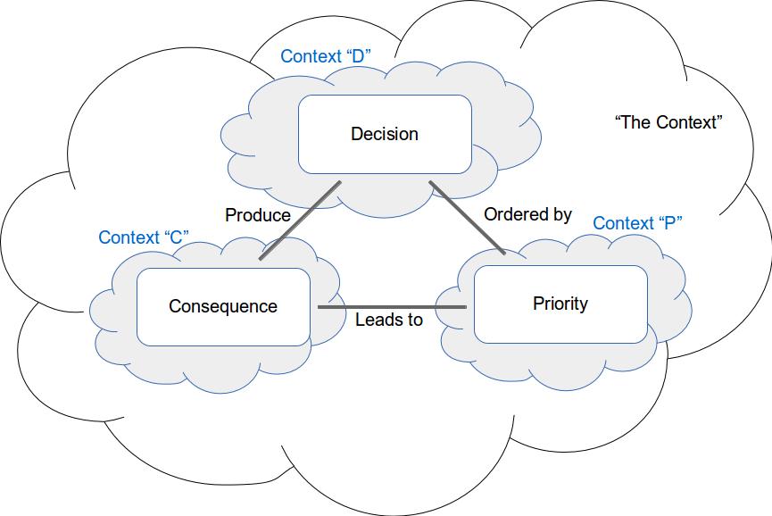 Decision Context