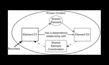 Dependency Model